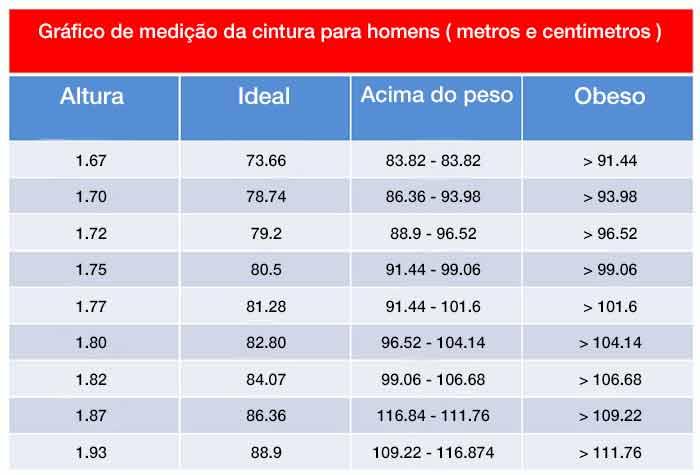 Gráfico de medição da cintura para homens