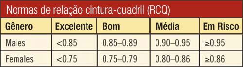 Normas de relação cintura-quadril