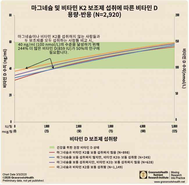 마그네슘 및 비타민 K2 보조제 섭취에 따른 비타민 D 용량-반응
