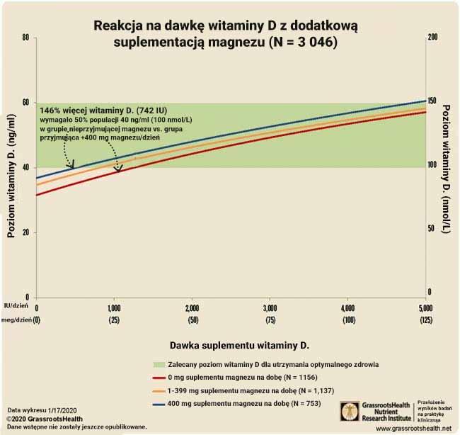 Reakcja na dawkę witaminy D z dodatkową suplementacją magnezu
