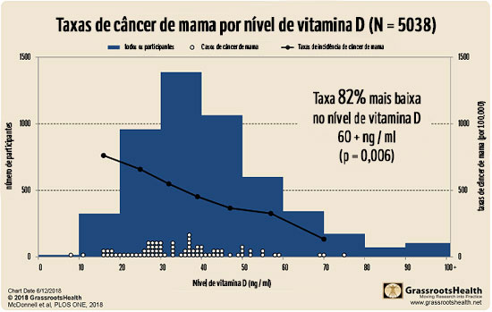 Taxas de câncer