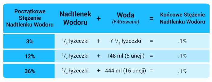 Jak działa nadtlenek wodoru