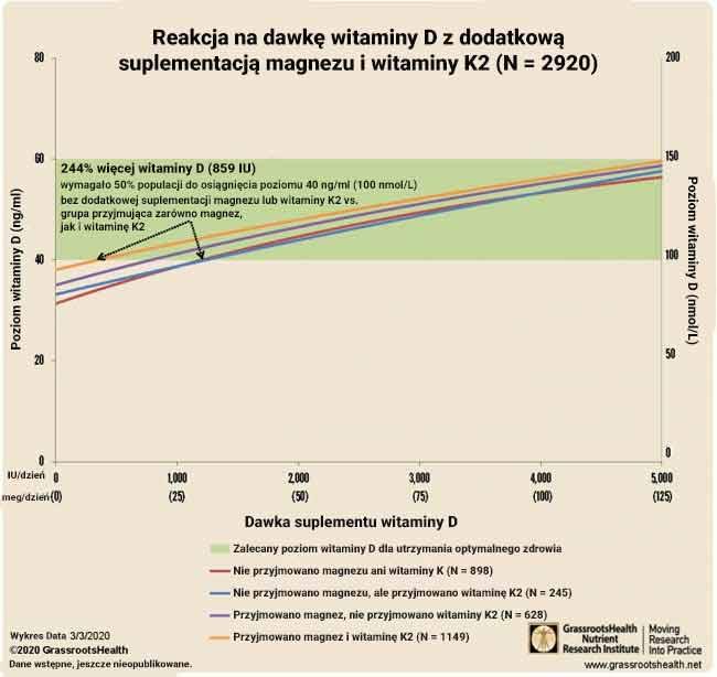 Reakcja na dawkę witaminy D z dodatkową suplementacją magnezu i witaminy K2 (N = 2920)