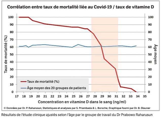 corrélation entre taux de mortalité liée au covid-19 / taux de vitamine d
