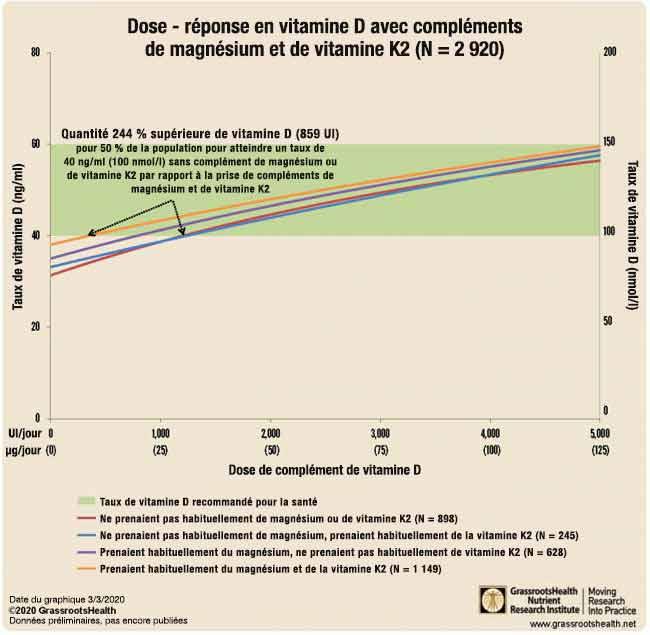 dose - réponse en vitamine d avec compléments de magnésium et de vitamine k2