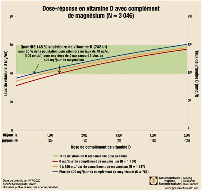 dose-réponse en vitamine D avec complément de magnésium