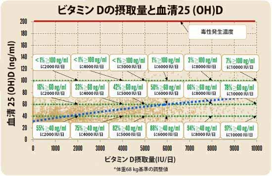 ビタミン Dの摂取量と血清25 (OH)D
