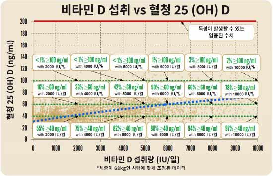 비타민 D 섭취 vs 혈청 25 (OH) D