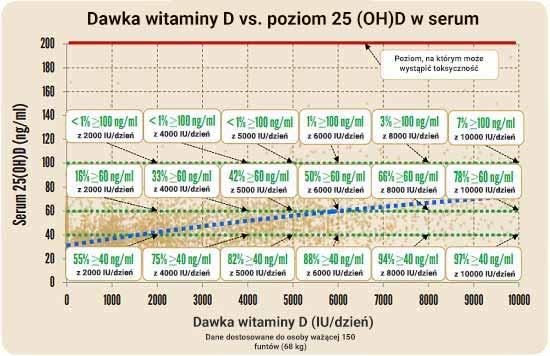 Dawka witaminy D vs. poziom 25 (OH)D w serum