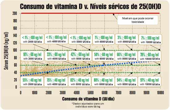 Consumo de vitamina D v Níveis séricos de 25(OH)D