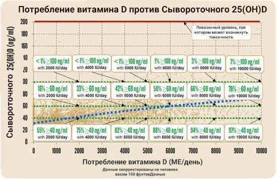Потребление витамина D против Сывороточного 25(OH)D
