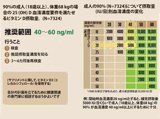 について摂取量(IU/日)別血清濃度の変化