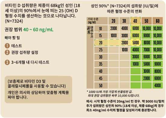 비타민 D 섭취량은 체중이 레벨