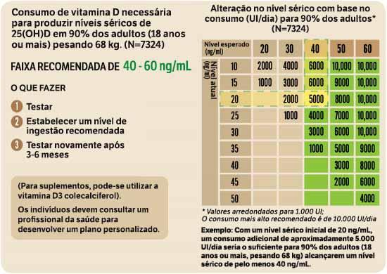 Consumo de vitamina D
