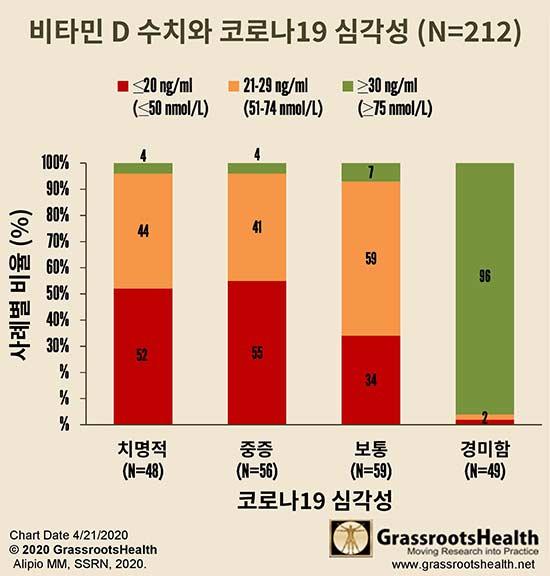 비타민 D 수치와 코로나19 심각성