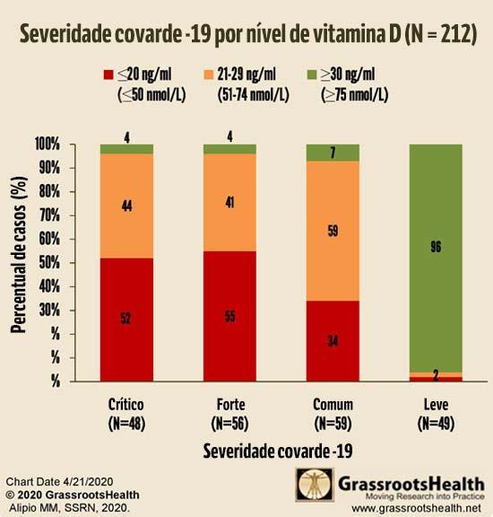 Severidade covarde-19 por nível de vitamina