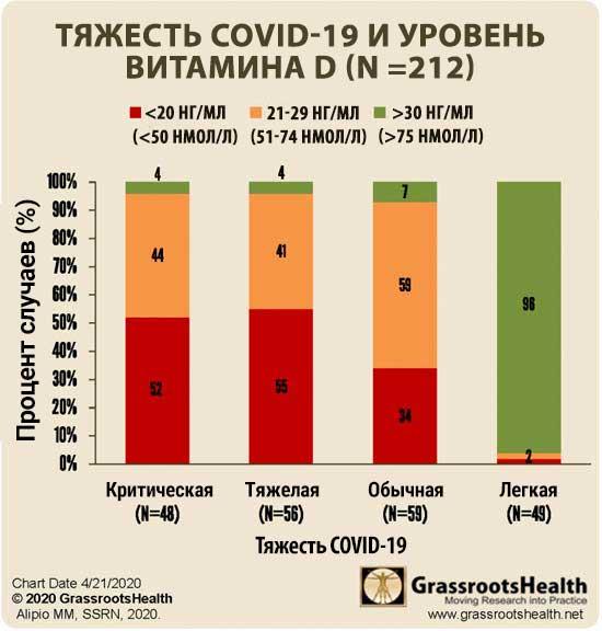 Тяжесть covid-19 и уровень витамина D