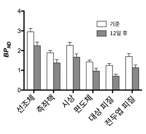그림 4는 기준선과 설탕물 노출 12일 후 간의 카펜타닐 결합 능력의 영역 분석을 보여줍니다