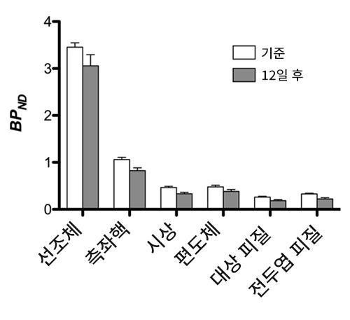 그림 6은 기준선과 설탕물 노출 12일 후 간의 라클로프라이드 결합 능력에 대한 영역 분석을 보여줍니다