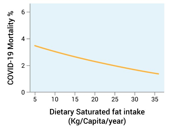 dietary saturated fat intake