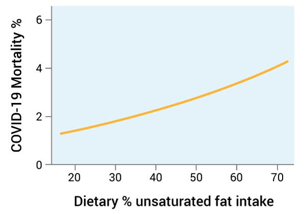 dietary unsaturated fat intake