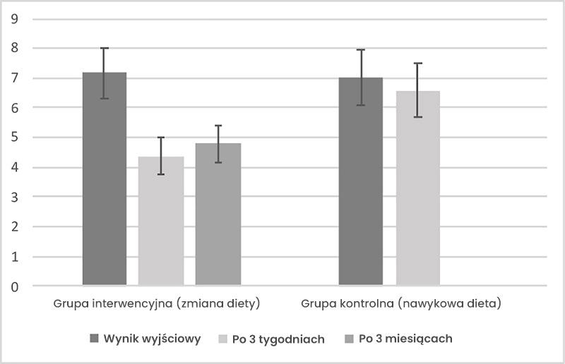 różnicę między dwiema grupami na podstawie wyników skali depresji, lęku i stresu DASS-21