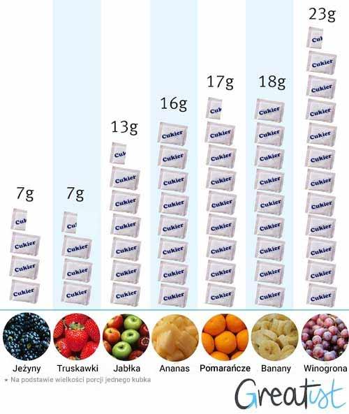poziomów fruktozy