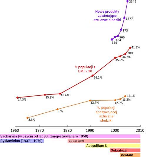 trendy otyłości