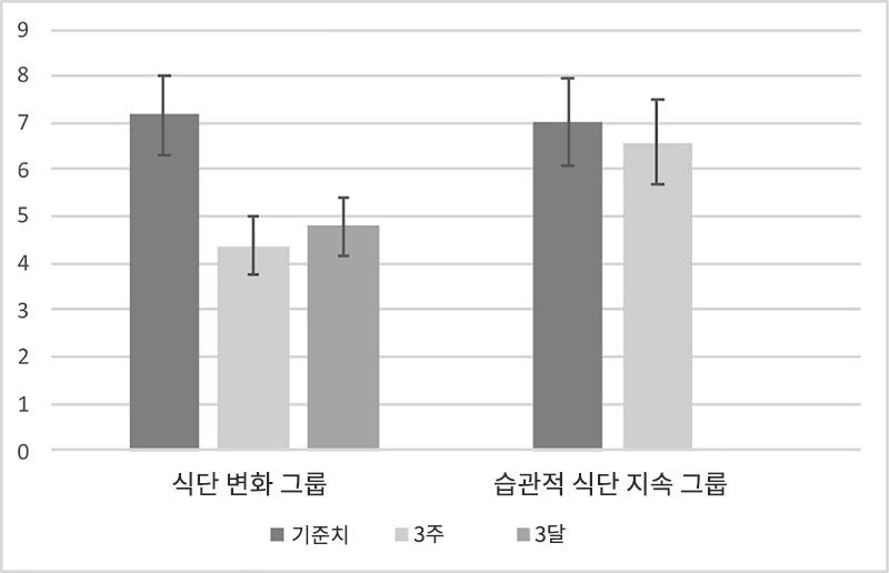 우울 하위척도 점수에 기초한 두 그룹 간의 차이를