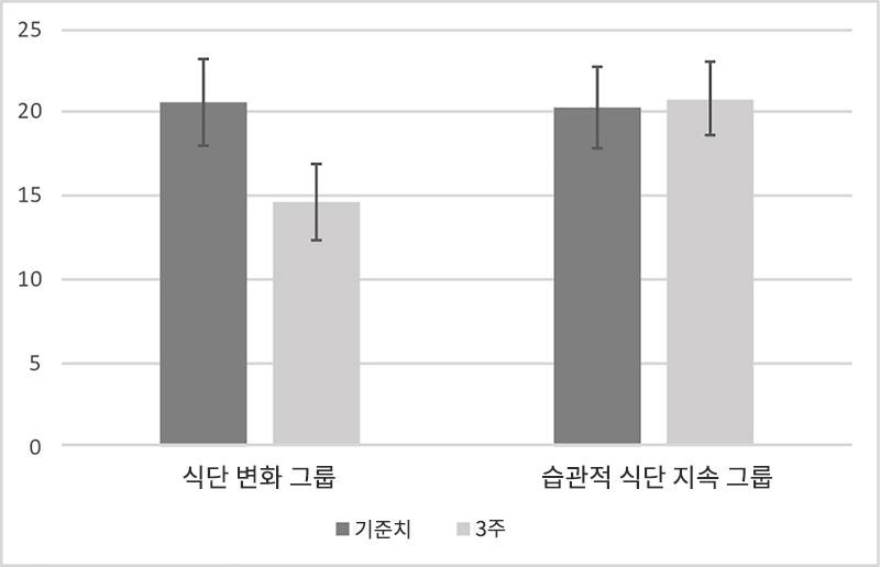 원발성 우울증 점수의 차이